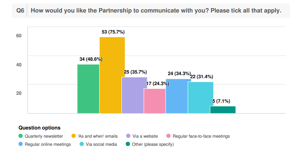 Bar chart showing communication preferences. Emails is the most popular followed by a regular newsletter, website and online meeetings